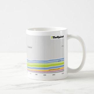 Where people who live in Missouri were born Coffee Mug