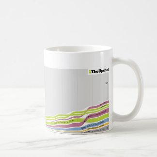 Where people who live in North Carolina were born Coffee Mug