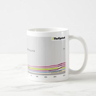 Where people who live in Pennsylvania were born Coffee Mug