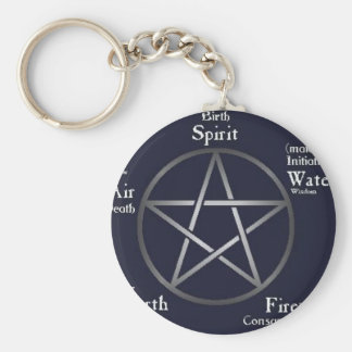 Wiccan/ Pagan Key Ring