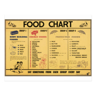 WW2 Food Ration Chart Postcard