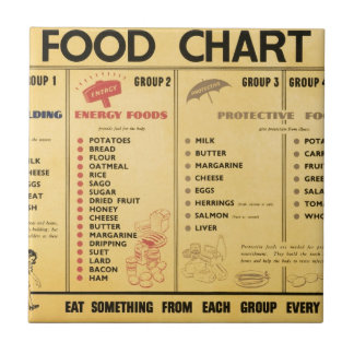Food Rationing In Canada Ww