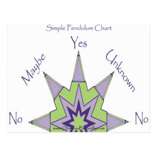 Yes/No Pendulum Chart Postcard