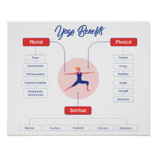 Yoga Benefits Poster