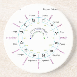 Zodiac Chart with Degrees Dates and Names Drink Coasters