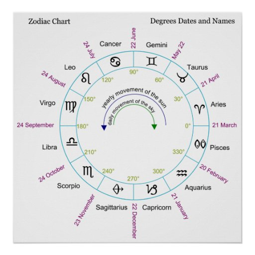 Zodiac Chart with Degrees Dates and Names Print | Zazzle